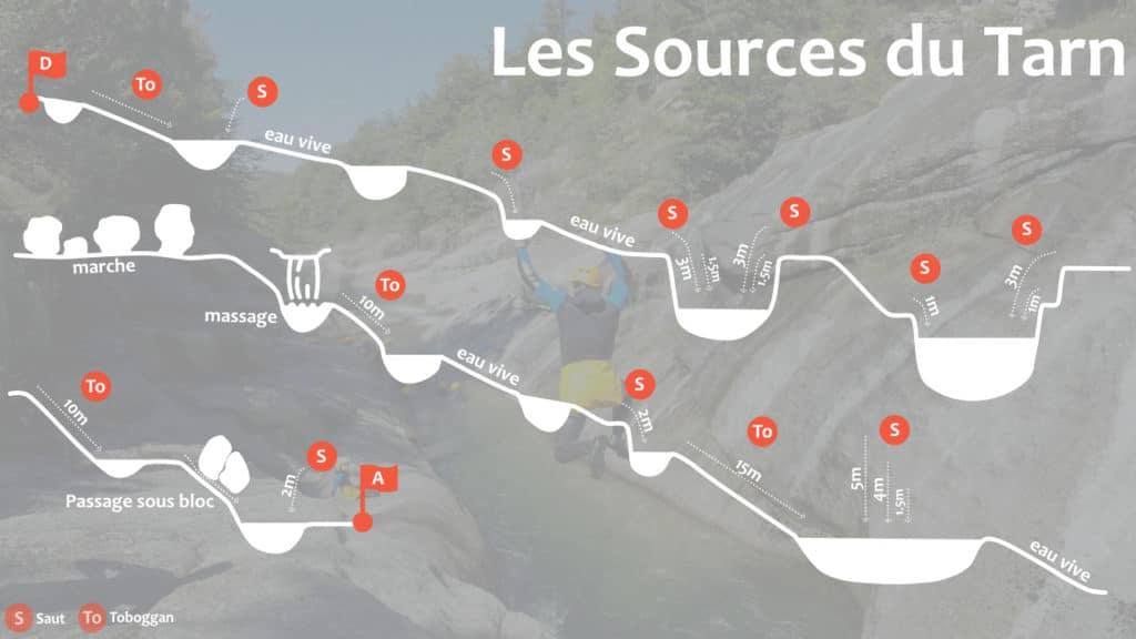Topo du canyon des Sources du Tarn
